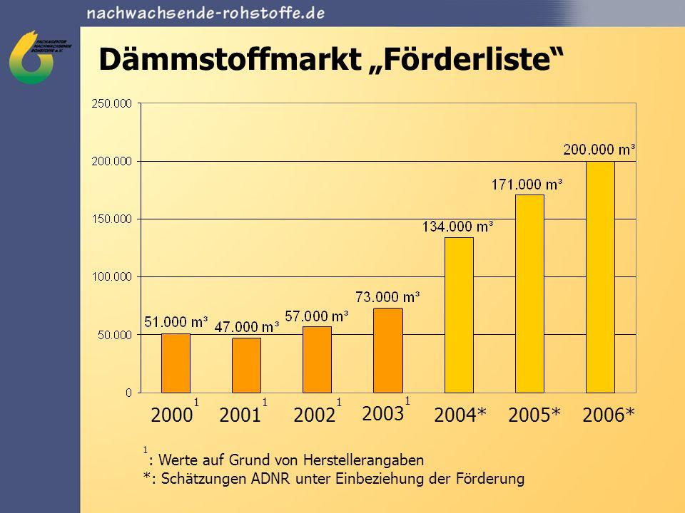 Dämmstoffmarkt Förderliste 2000 1 2001 1 2002 1 2003 1 2004*2005*2006* 1 : Werte auf Grund von Herstellerangaben *: Schätzungen ADNR unter Einbeziehun