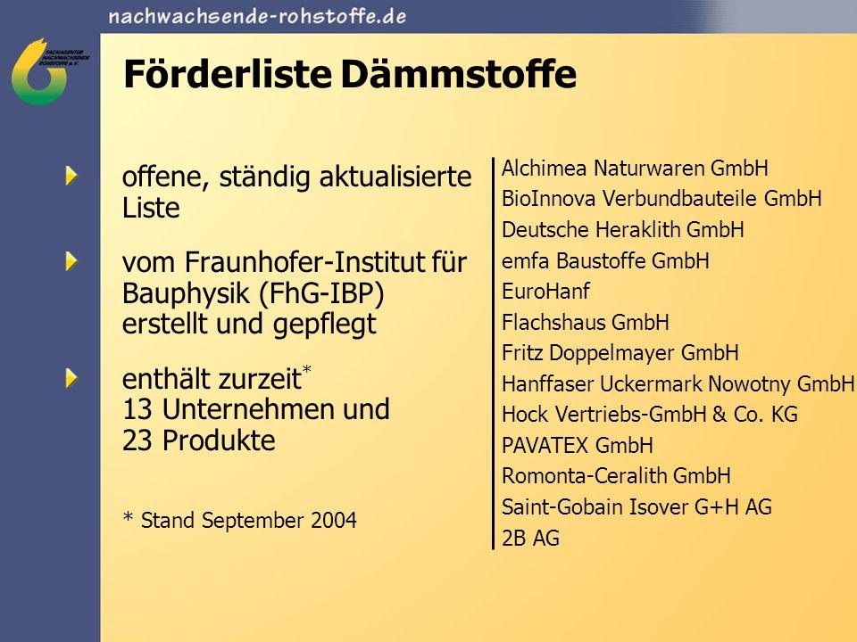 Antragsverfahren Abwicklung des Programms erfolgt über die FNR Antrag besteht aus: Antragsformular: www.naturdaemmstoffe.info Originalrechnung (mit Produktbezeichnung, Menge und Preis) Kopie des Zahlungsnachweises (z.B.