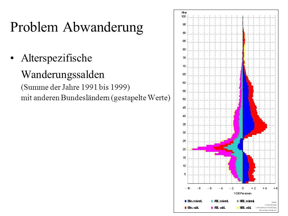 Problem Abwanderung Alterspezifische Wanderungssalden (Summe der Jahre 1991 bis 1999) mit anderen Bundesländern (gestapelte Werte)