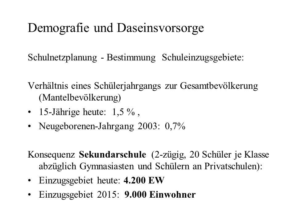 Demografie und Daseinsvorsorge Schulnetzplanung - Bestimmung Schuleinzugsgebiete: Verhältnis eines Schülerjahrgangs zur Gesamtbevölkerung (Mantelbevölkerung) 15-Jährige heute: 1,5 %, Neugeborenen-Jahrgang 2003: 0,7% Konsequenz Sekundarschule (2-zügig, 20 Schüler je Klasse abzüglich Gymnasiasten und Schülern an Privatschulen): Einzugsgebiet heute: 4.200 EW Einzugsgebiet 2015: 9.000 Einwohner