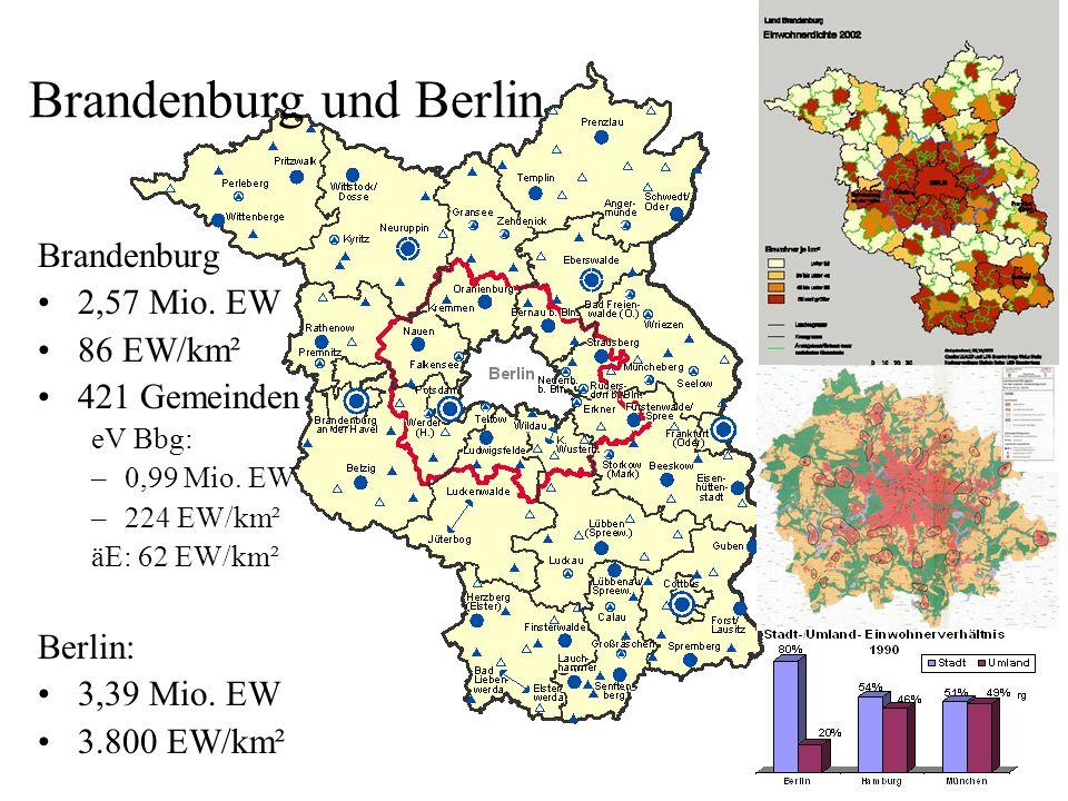 Brandenburg und Berlin Brandenburg 2,57 Mio.EW 86 EW/km² 421 Gemeinden eV Bbg: –0,99 Mio.