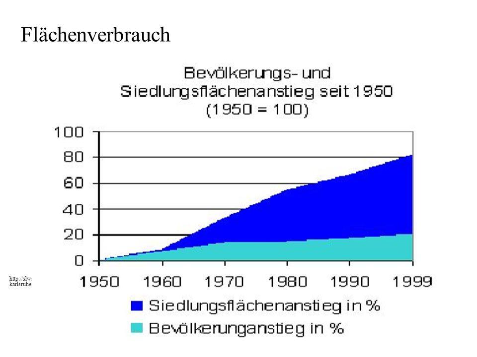 Flächenverbrauch http://slws1.bau-verm.uni- karlsruhe.de/module/bodennutzung/bodenflaesta/bodenflaesta.html#fl1