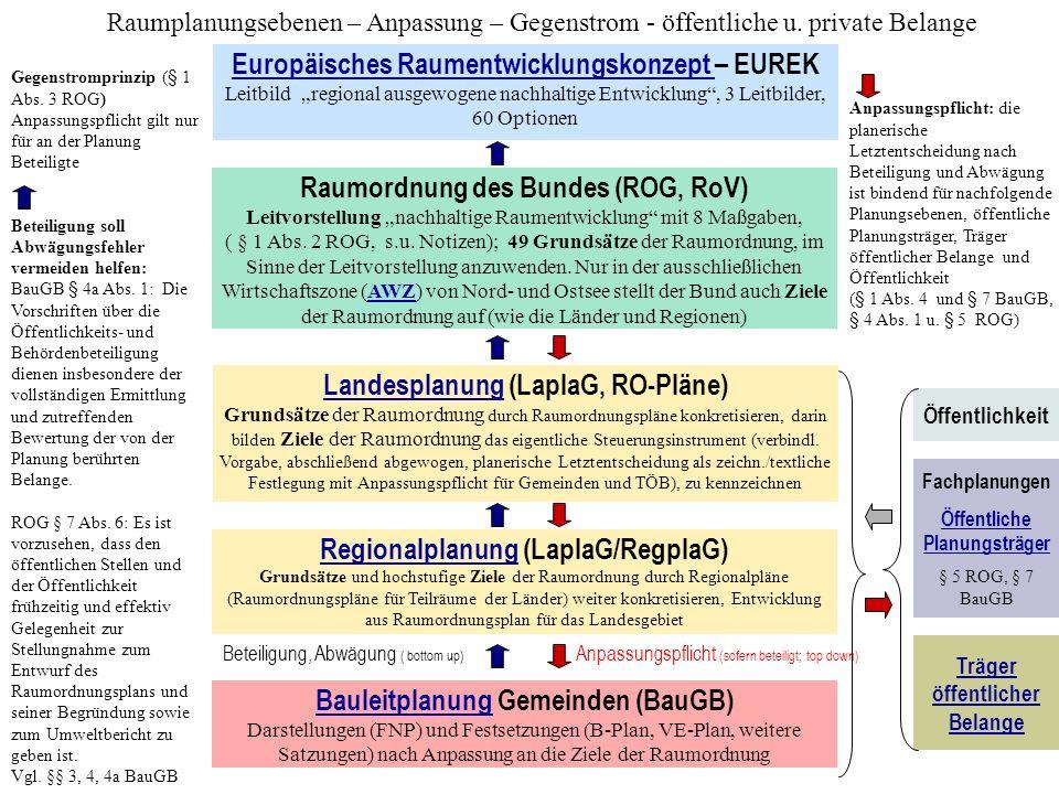 Europäisches Raumentwicklungskonzept Europäisches Raumentwicklungskonzept – EUREK Leitbild regional ausgewogene nachhaltige Entwicklung, 3 Leitbilder, 60 Optionen Gegenstromprinzip (§ 1 Abs.