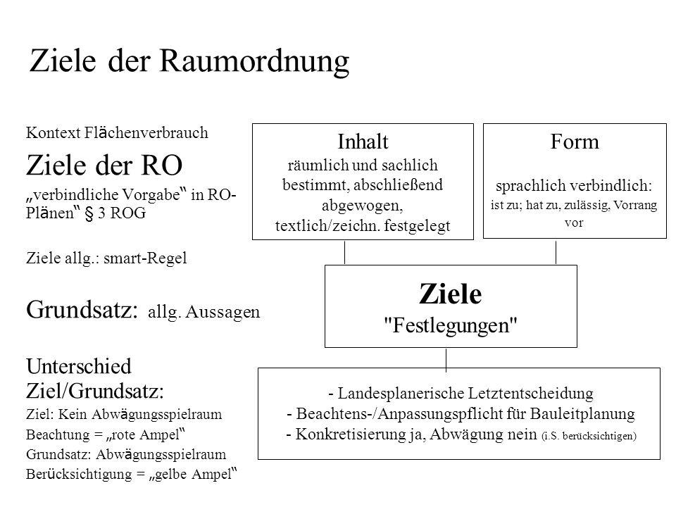 Ziele der Raumordnung Kontext Fl ä chenverbrauch Ziele der RO verbindliche Vorgabe in RO- Pl ä nen § 3 ROG Ziele allg.: smart-Regel Grundsatz: allg.