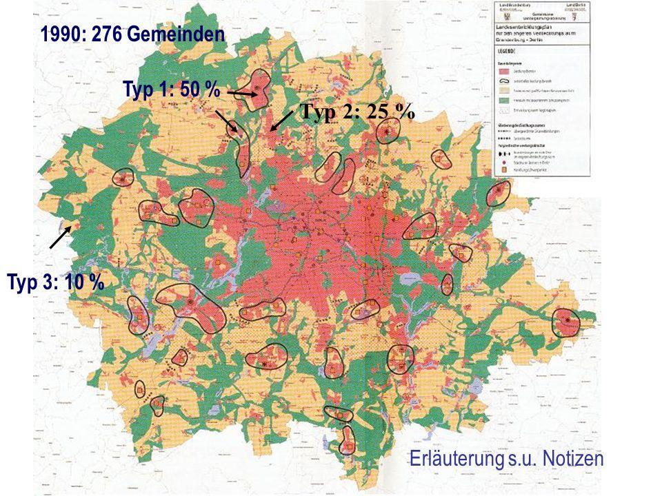 LEP eV - Ziele des Planes Typ 3: 10 % Typ 1: 50 % Typ 2: 25 % 1990: 276 Gemeinden Erläuterung s.u.