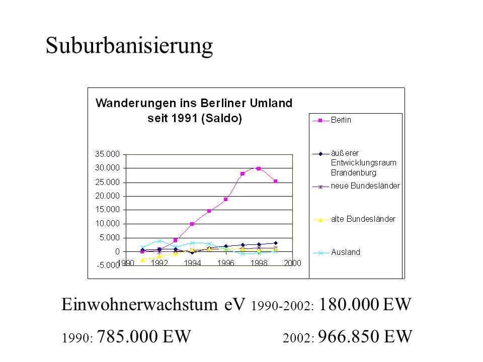 Suburbanisierung Einwohnerwachstum eV 1990-2002: 180.000 EW 1990: 785.000 EW 2002: 966.850 EW