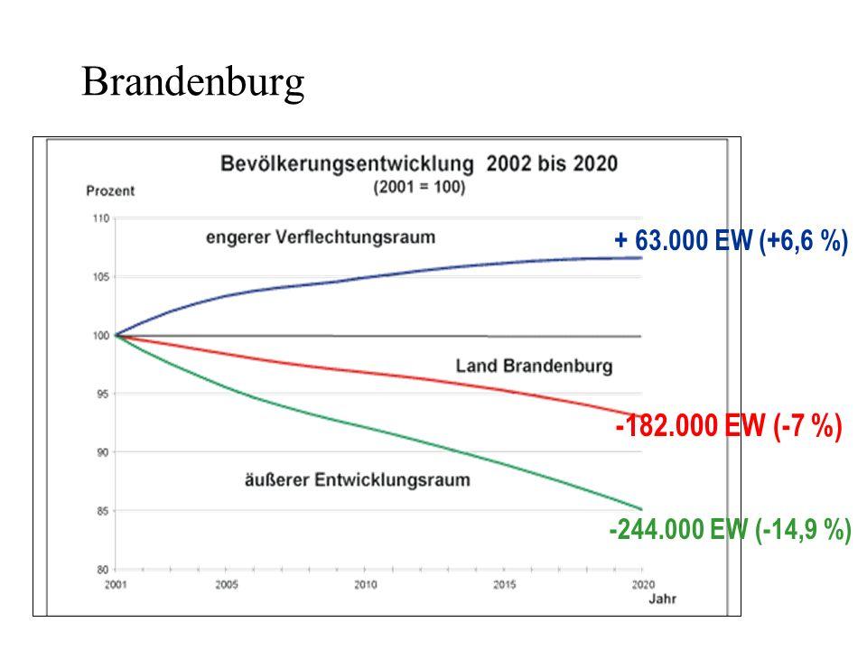 Brandenburg + 63.000 EW (+6,6 %) -244.000 EW (-14,9 %) -182.000 EW (-7 %)