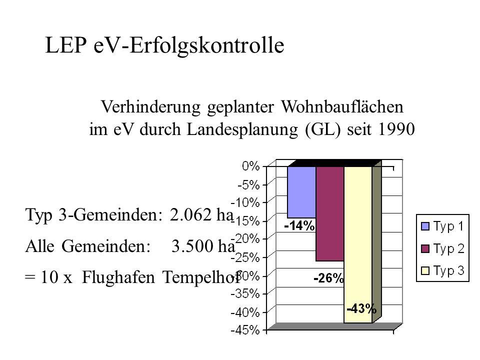 LEP eV-Erfolgskontrolle Verhinderung geplanter Wohnbauflächen im eV durch Landesplanung (GL) seit 1990 Typ 3-Gemeinden: 2.062 ha Alle Gemeinden: 3.500 ha = 10 x Flughafen Tempelhof