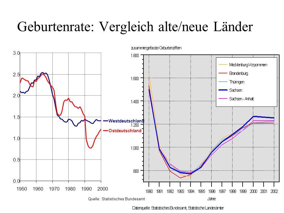 Geburtenrate: Vergleich alte/neue Länder Quelle: Statistisches Bundesamt