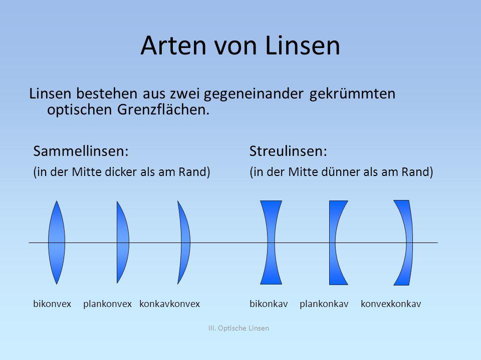 III. Optische Linsen Sammellinsen: (in der Mitte dicker als am Rand) bikonvex plankonvex konkavkonvex Streulinsen: (in der Mitte dünner als am Rand) b