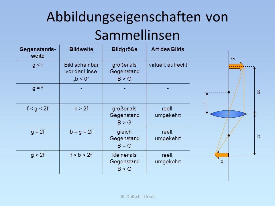 III. Optische Linsen Abbildungseigenschaften von Sammellinsen Gegenstands- weite BildweiteBildgrößeArt des Bilds g < fBild scheinbar vor der Linse b <