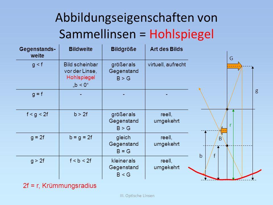 III. Optische Linsen Abbildungseigenschaften von Sammellinsen = Hohlspiegel Gegenstands- weite BildweiteBildgrößeArt des Bilds g < fBild scheinbar vor