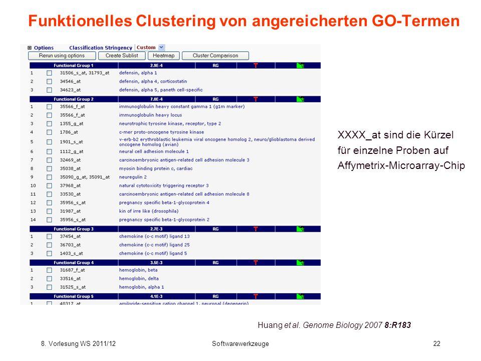 8. Vorlesung WS 2011/12Softwarewerkzeuge22 Funktionelles Clustering von angereicherten GO-Termen Huang et al. Genome Biology 2007 8:R183 XXXX_at sind