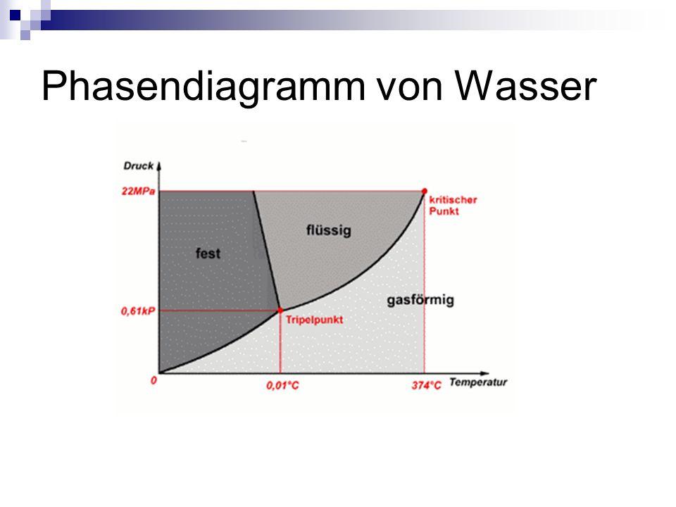 Phasendiagramm von Wasser