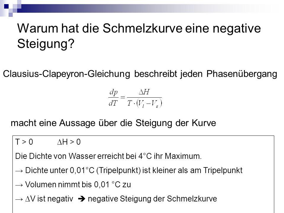 Warum hat die Schmelzkurve eine negative Steigung? Clausius-Clapeyron-Gleichung beschreibt jeden Phasenübergang macht eine Aussage über die Steigung d
