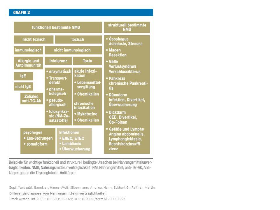 Zopf, Yurdagül; Baenkler, Hanns-Wolf; Silbermann, Andrea; Hahn, Eckhart G.; Raithel, Martin Differenzialdiagnose von Nahrungsmittelunverträglichkeiten