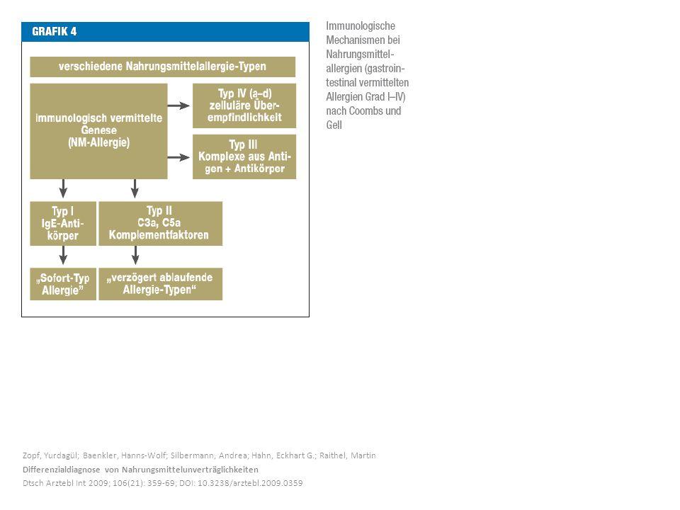 Zopf, Yurdagül; Baenkler, Hanns-Wolf; Silbermann, Andrea; Hahn, Eckhart G.; Raithel, Martin Differenzialdiagnose von Nahrungsmittelunverträglichkeiten Dtsch Arztebl Int 2009; 106(21): 359-69; DOI: 10.3238/arztebl.2009.0359