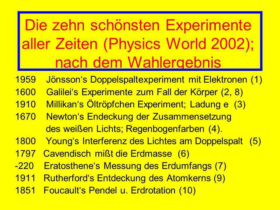 Die zehn schönsten Experimente aller Zeiten (Physics World 2002); nach dem Wahlergebnis 1959 Jönssons Doppelspaltexperiment mit Elektronen (1) 1600 Galileis Experimente zum Fall der Körper (2, 8) 1910 Millikans Öltröpfchen Experiment; Ladung e (3) 1670 Newtons Endeckung der Zusammensetzung des weißen Lichts; Regenbogenfarben (4).