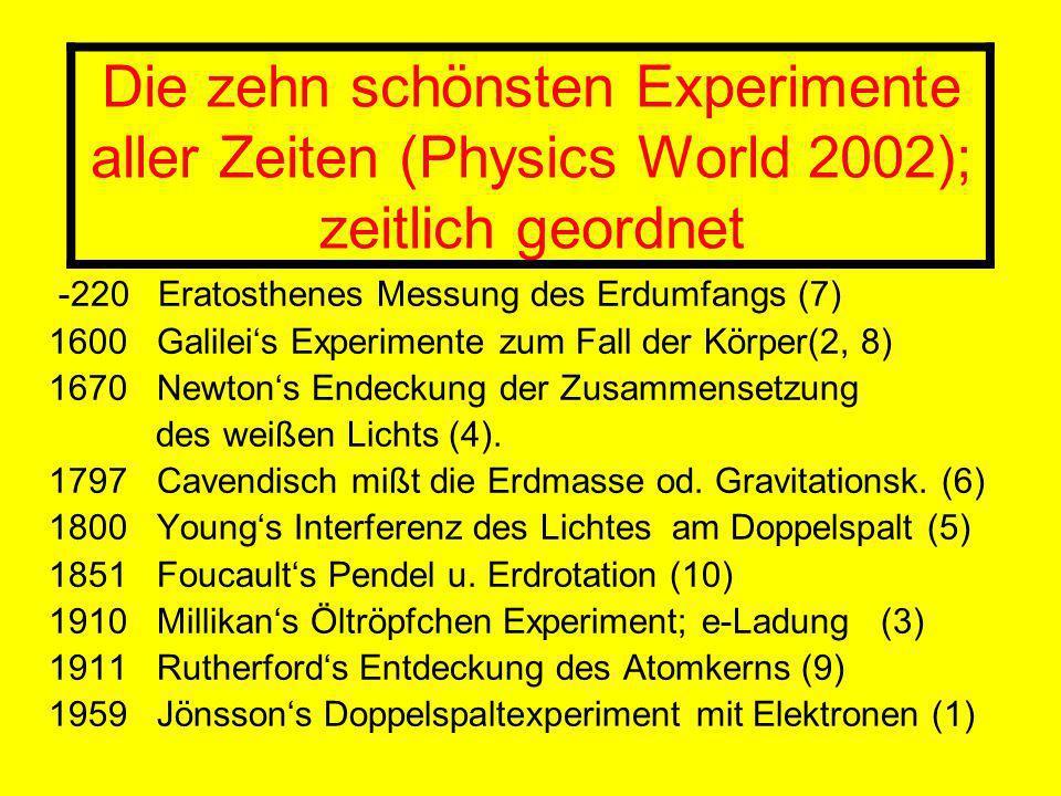 Die zehn schönsten Experimente aller Zeiten (Physics World 2002); zeitlich geordnet -220 Eratosthenes Messung des Erdumfangs (7) 1600 Galileis Experimente zum Fall der Körper(2, 8) 1670 Newtons Endeckung der Zusammensetzung des weißen Lichts (4).