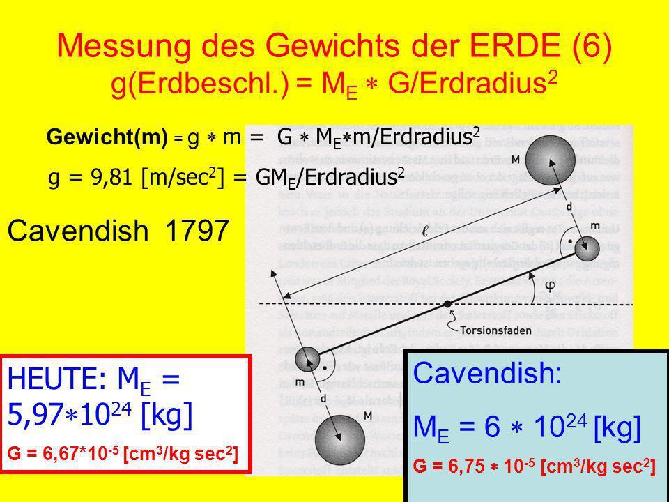 Messung des Gewichts der ERDE (6) g(Erdbeschl.) = M E G/Erdradius 2 Cavendish 1797 HEUTE: M E = 5,97 10 24 [kg] G = 6,67*10 -5 [cm 3 /kg sec 2 ] Gewicht(m) = g m = G M E m/Erdradius 2 g = 9,81 [m/sec 2 ] = GM E /Erdradius 2 Cavendish: M E = 6 10 24 [kg] G = 6,75 10 -5 [cm 3 /kg sec 2 ]