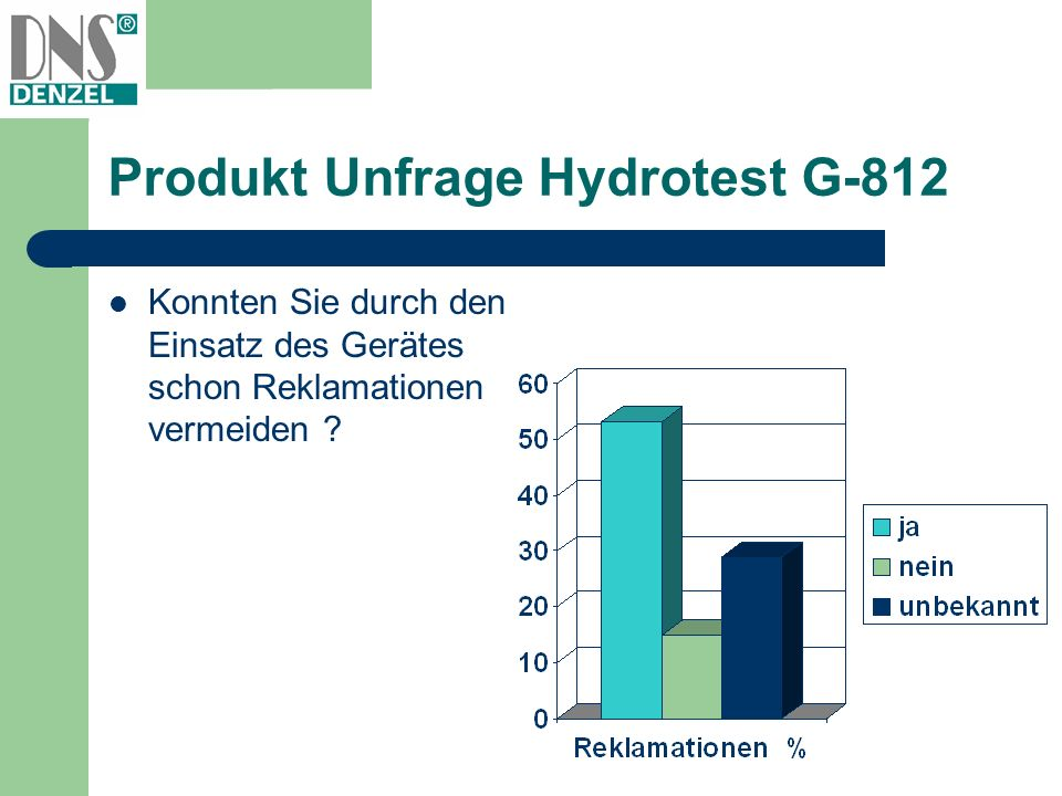 Produkt Unfrage Hydrotest G-812 Konnten Sie durch den Einsatz des Gerätes schon Reklamationen vermeiden ?