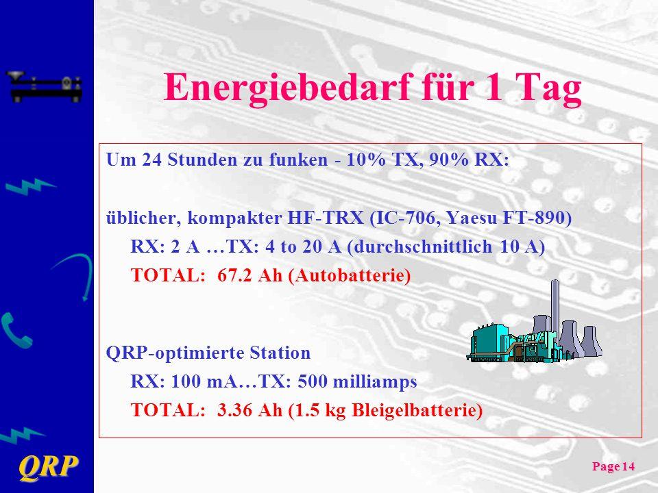 QRP Page 14 Energiebedarf für 1 Tag Um 24 Stunden zu funken - 10% TX, 90% RX: üblicher, kompakter HF-TRX (IC-706, Yaesu FT-890) RX: 2 A …TX: 4 to 20 A (durchschnittlich 10 A) TOTAL: 67.2 Ah (Autobatterie) QRP-optimierte Station RX: 100 mA…TX: 500 milliamps TOTAL: 3.36 Ah (1.5 kg Bleigelbatterie)