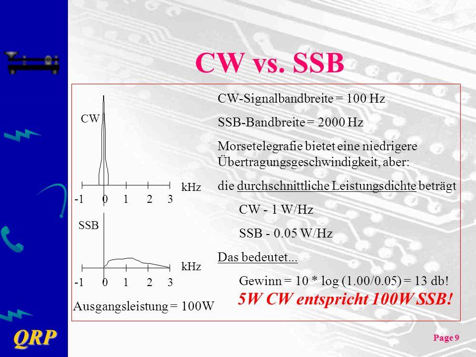 QRP Page 9 CW vs. SSB SSB CW kHz -1 0 1 2 3 CW-Signalbandbreite = 100 Hz SSB-Bandbreite = 2000 Hz Morsetelegrafie bietet eine niedrigere Übertragungsg