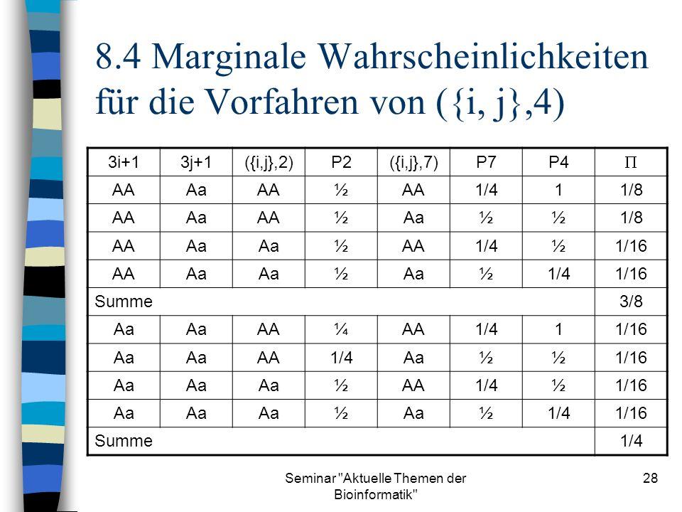 Seminar Aktuelle Themen der Bioinformatik 28 8.4 Marginale Wahrscheinlichkeiten für die Vorfahren von ({i, j},4) 3i+13j+1({i,j},2)P2({i,j},7)P7P4 AAAaAA½ 1/411/8 AAAaAA½Aa½½1/8 AAAa ½AA1/4½1/16 AAAa ½ ½1/41/16 Summe3/8 Aa AA¼ 1/411/16 Aa AA1/4Aa½½1/16 Aa ½AA1/4½1/16 Aa ½ ½1/41/16 Summe1/4