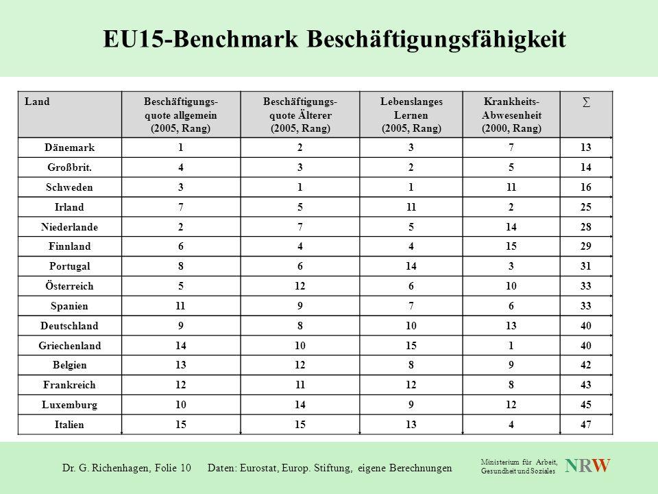 Dr. G. Richenhagen, Folie 10 NRWNRW Ministerium für Arbeit, Gesundheit und Soziales EU15-Benchmark Beschäftigungsfähigkeit Daten: Eurostat, Europ. Sti