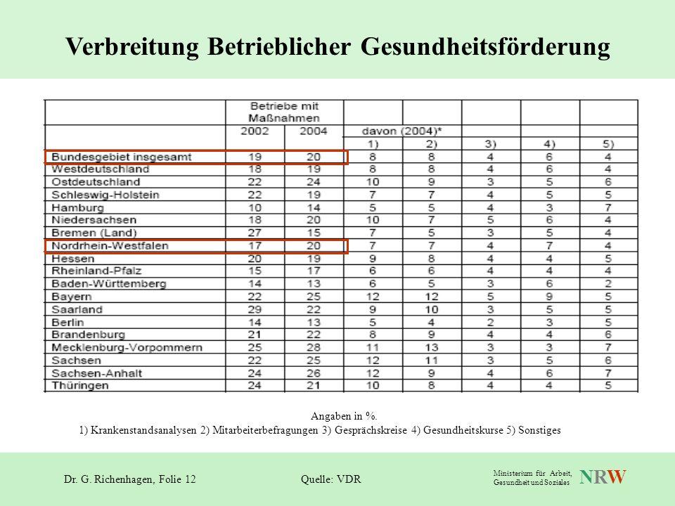 Dr. G. Richenhagen, Folie 12 NRWNRW Ministerium für Arbeit, Gesundheit und Soziales Verbreitung Betrieblicher Gesundheitsförderung Quelle: VDR Angaben