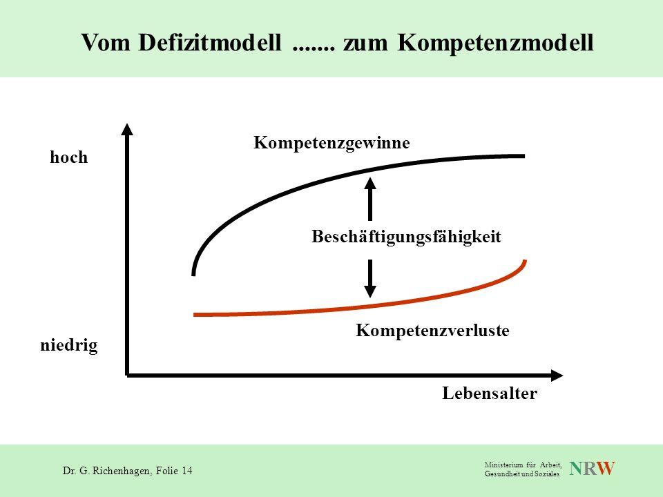 Dr. G. Richenhagen, Folie 14 NRWNRW Ministerium für Arbeit, Gesundheit und Soziales Vom Defizitmodell....... zum Kompetenzmodell Beschäftigungsfähigke