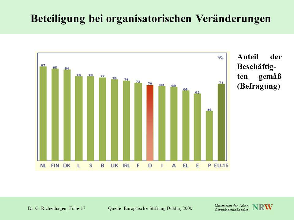 Dr. G. Richenhagen, Folie 17 NRWNRW Ministerium für Arbeit, Gesundheit und Soziales Beteiligung bei organisatorischen Veränderungen Quelle: Europäisch
