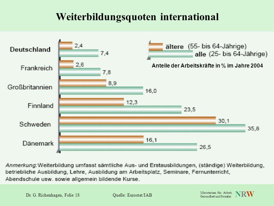 Dr. G. Richenhagen, Folie 18 NRWNRW Ministerium für Arbeit, Gesundheit und Soziales Weiterbildungsquoten international Quelle: Eurostat/IAB Anteile de