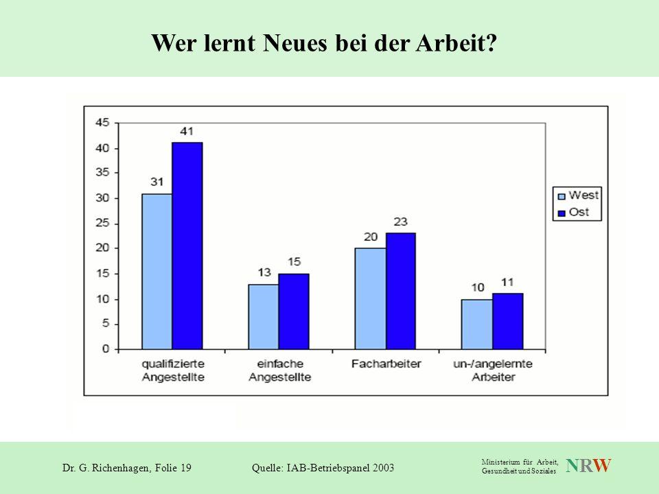 Dr. G. Richenhagen, Folie 19 NRWNRW Ministerium für Arbeit, Gesundheit und Soziales Wer lernt Neues bei der Arbeit? Quelle: IAB-Betriebspanel 2003
