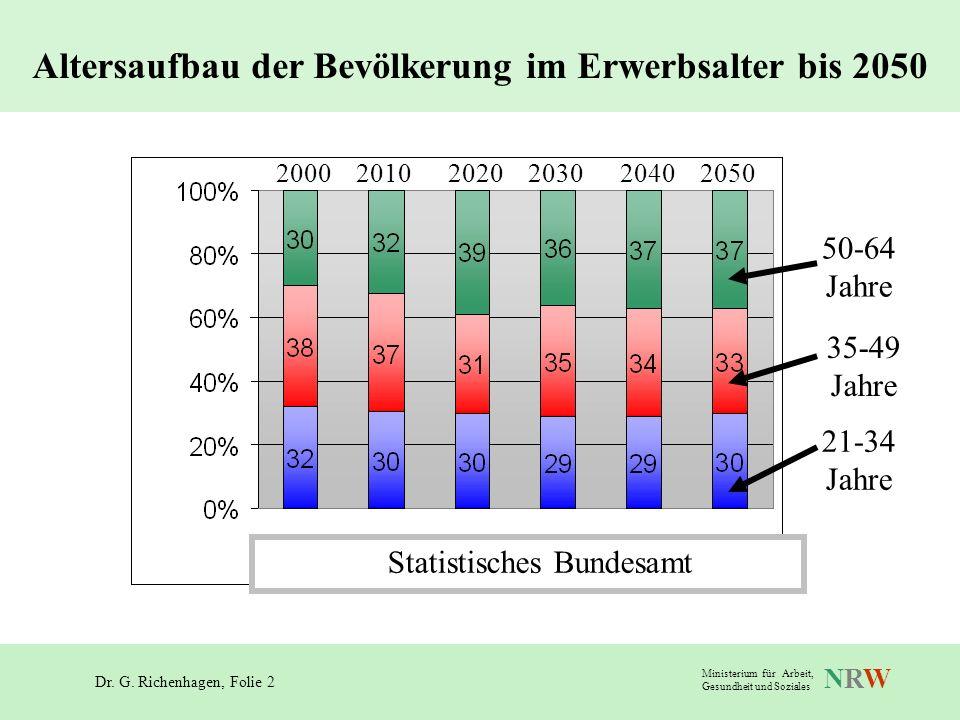 Dr. G. Richenhagen, Folie 2 NRWNRW Ministerium für Arbeit, Gesundheit und Soziales Altersaufbau der Bevölkerung im Erwerbsalter bis 2050 200020102020