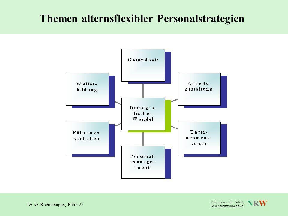 Dr. G. Richenhagen, Folie 27 NRWNRW Ministerium für Arbeit, Gesundheit und Soziales Themen alternsflexibler Personalstrategien