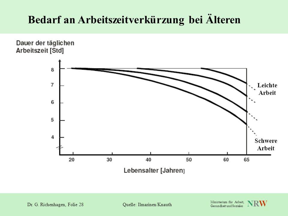 Dr. G. Richenhagen, Folie 28 NRWNRW Ministerium für Arbeit, Gesundheit und Soziales Bedarf an Arbeitszeitverkürzung bei Älteren Quelle: Ilmarinen/Knau