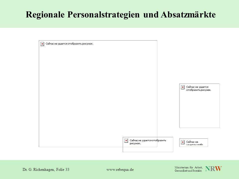 Dr. G. Richenhagen, Folie 33 NRWNRW Ministerium für Arbeit, Gesundheit und Soziales www.rebequa.de Regionale Personalstrategien und Absatzmärkte