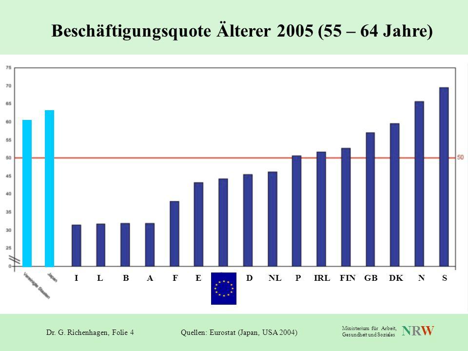 Dr. G. Richenhagen, Folie 4 NRWNRW Ministerium für Arbeit, Gesundheit und Soziales Beschäftigungsquote Älterer 2005 (55 – 64 Jahre) Quellen: Eurostat