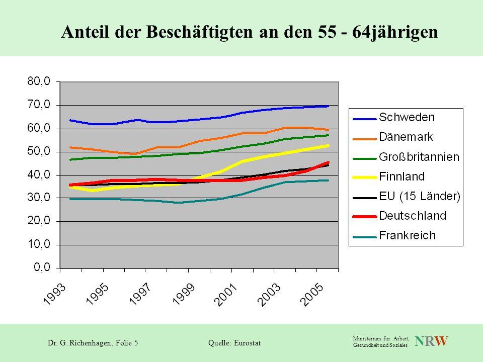Dr. G. Richenhagen, Folie 5 NRWNRW Ministerium für Arbeit, Gesundheit und Soziales Anteil der Beschäftigten an den 55 - 64jährigen Quelle: Eurostat
