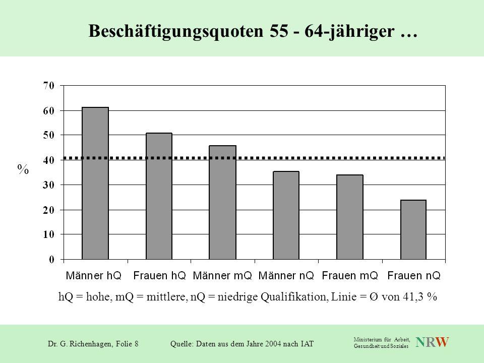 Dr. G. Richenhagen, Folie 8 NRWNRW Ministerium für Arbeit, Gesundheit und Soziales % Beschäftigungsquoten 55 - 64-jähriger … Quelle: Daten aus dem Jah