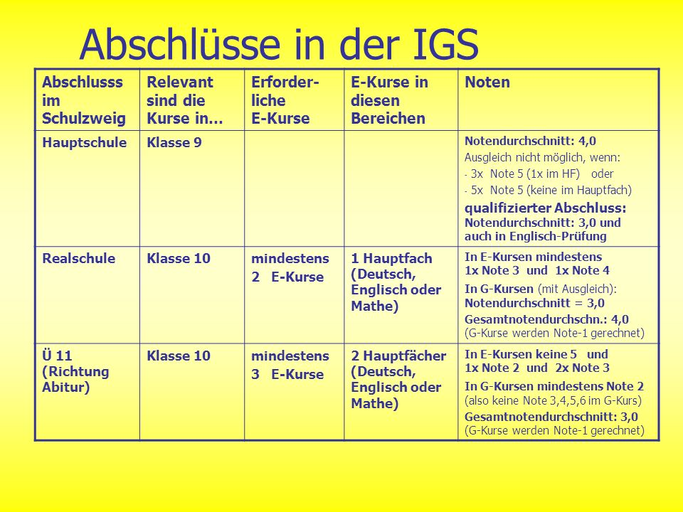 Abschlüsse in der IGS Abschlusss im Schulzweig Relevant sind die Kurse in… Erforder- liche E-Kurse E-Kurse in diesen Bereichen Noten HauptschuleKlasse