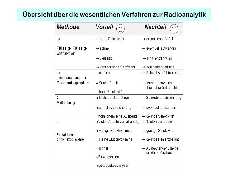 Übersicht über die wesentlichen Verfahren zur Radioanalytik