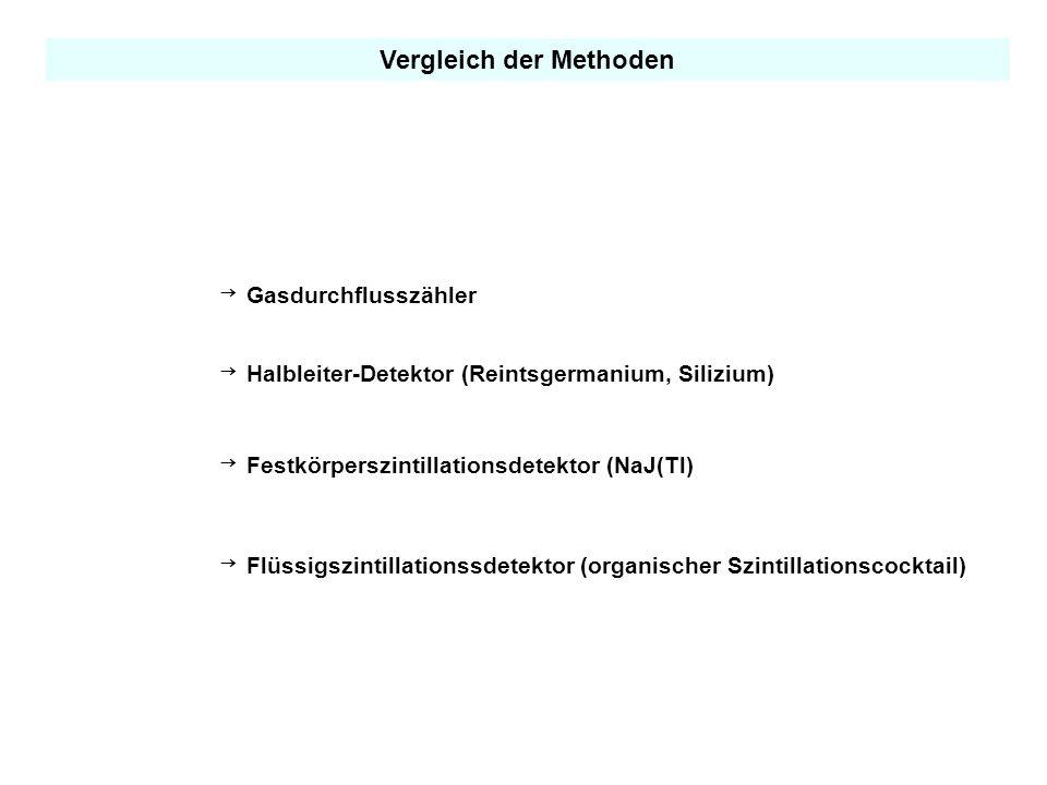 Vergleich der Methoden Gasdurchflusszähler Halbleiter-Detektor (Reintsgermanium, Silizium) Festkörperszintillationsdetektor (NaJ(Tl) Flüssigszintillationssdetektor (organischer Szintillationscocktail)