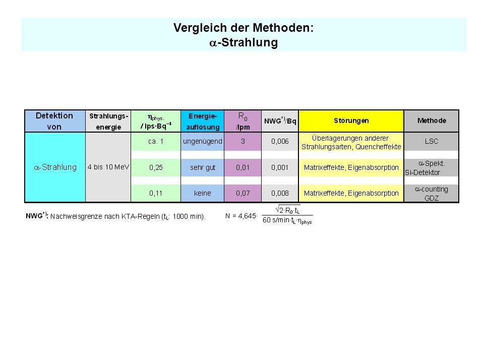 Vergleich der Methoden Gasdurchflusszähler Halbleiter-Detektor (Reintsgermanium, Silizium) Festkörperszintillationsdetektor (NaJ(Tl) Flüssigszintillat