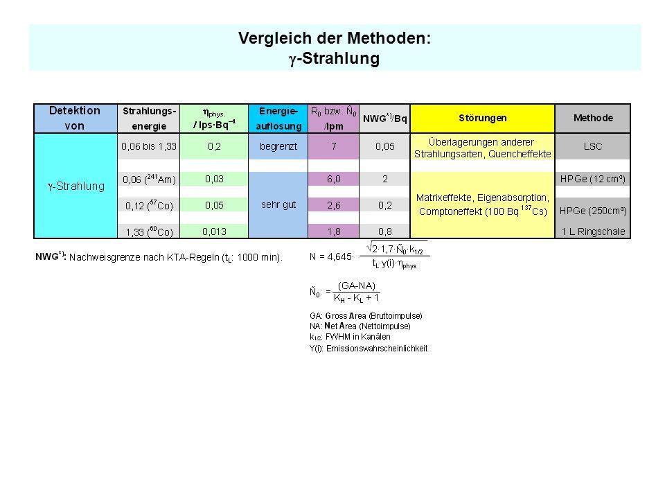 Vergleich der Methoden: -Strahlung