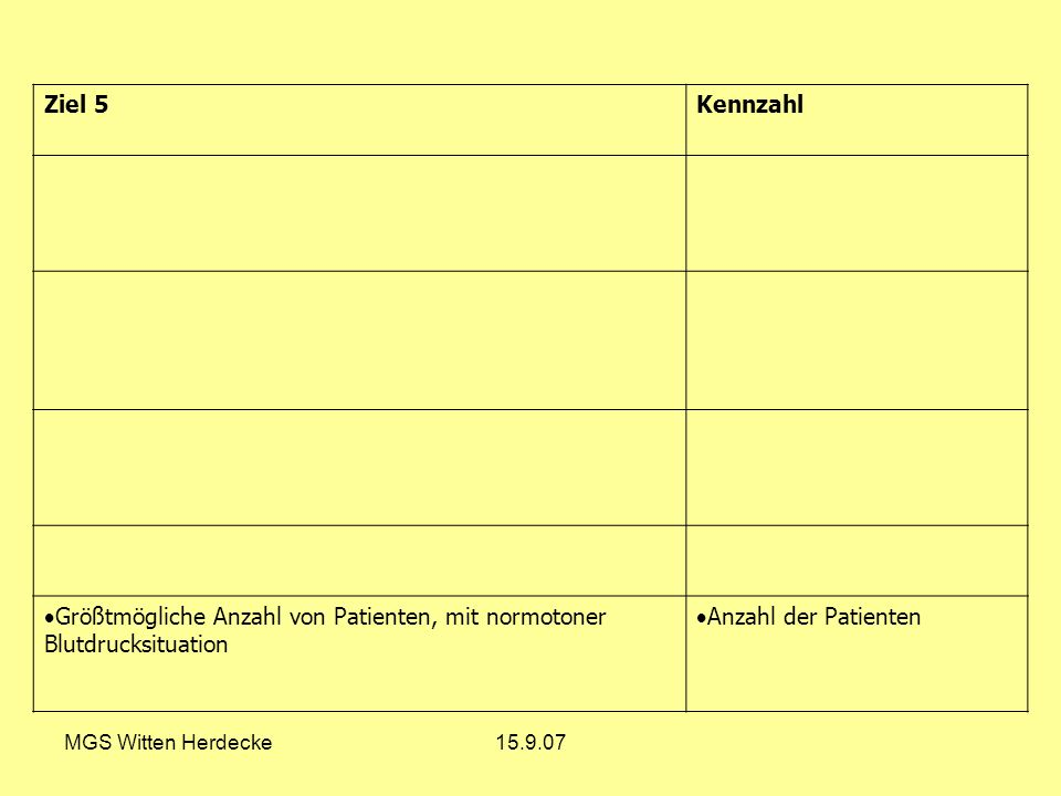 MGS Witten Herdecke15.9.07 Ziel 5Kennzahl Größtmögliche Anzahl von Patienten, mit normotoner Blutdrucksituation Anzahl der Patienten