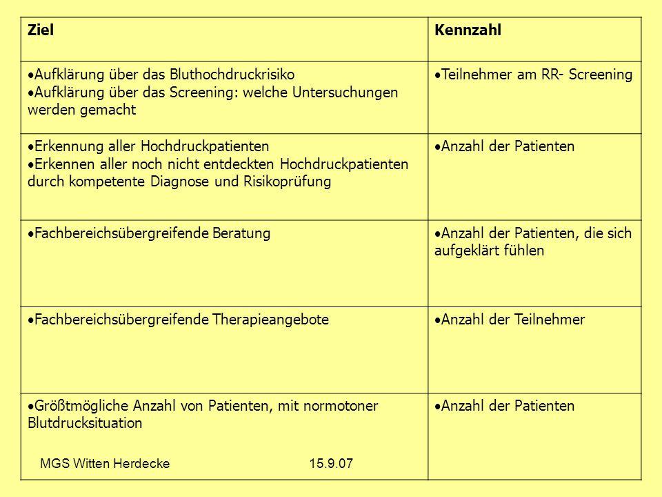 MGS Witten Herdecke15.9.07 ZielKennzahl Aufklärung über das Bluthochdruckrisiko Aufklärung über das Screening: welche Untersuchungen werden gemacht Te