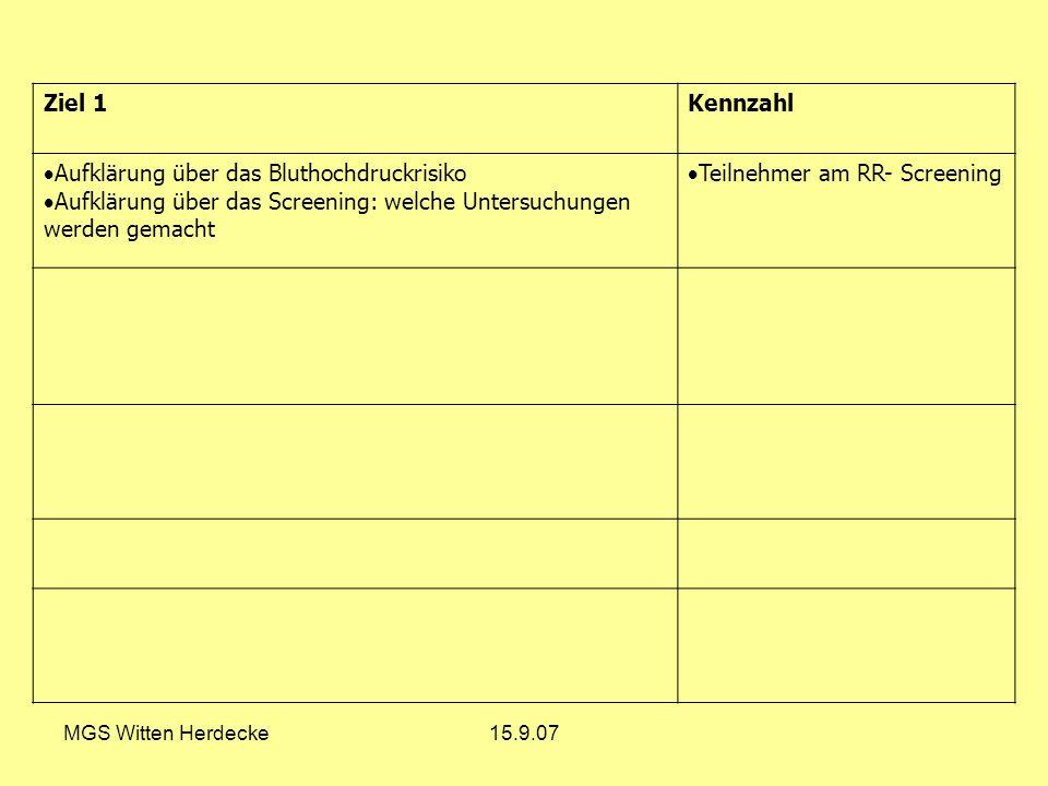 MGS Witten Herdecke15.9.07 Ziel 1Kennzahl Aufklärung über das Bluthochdruckrisiko Aufklärung über das Screening: welche Untersuchungen werden gemacht