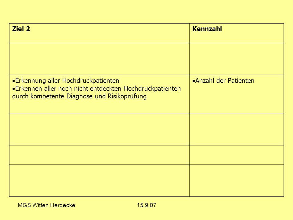 MGS Witten Herdecke15.9.07 Ziel 2Kennzahl Erkennung aller Hochdruckpatienten Erkennen aller noch nicht entdeckten Hochdruckpatienten durch kompetente